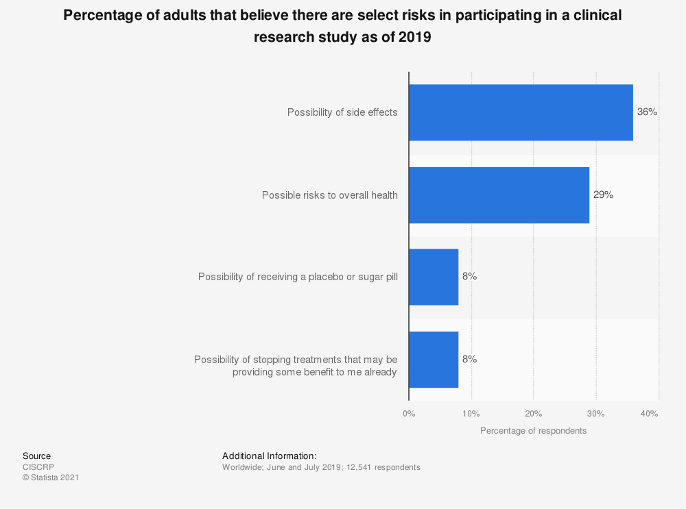 Statistic: Percentage of adults that believe there are select risks in participating in a clinical research study as of 2017 | Statista