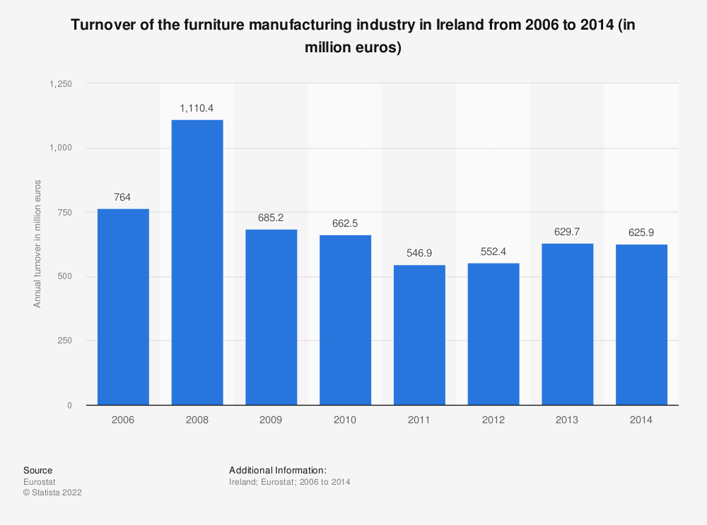 Statistic: Turnover of the furniture manufacturing industry in Ireland from 2008 to 2014 (in million euros) | Statista