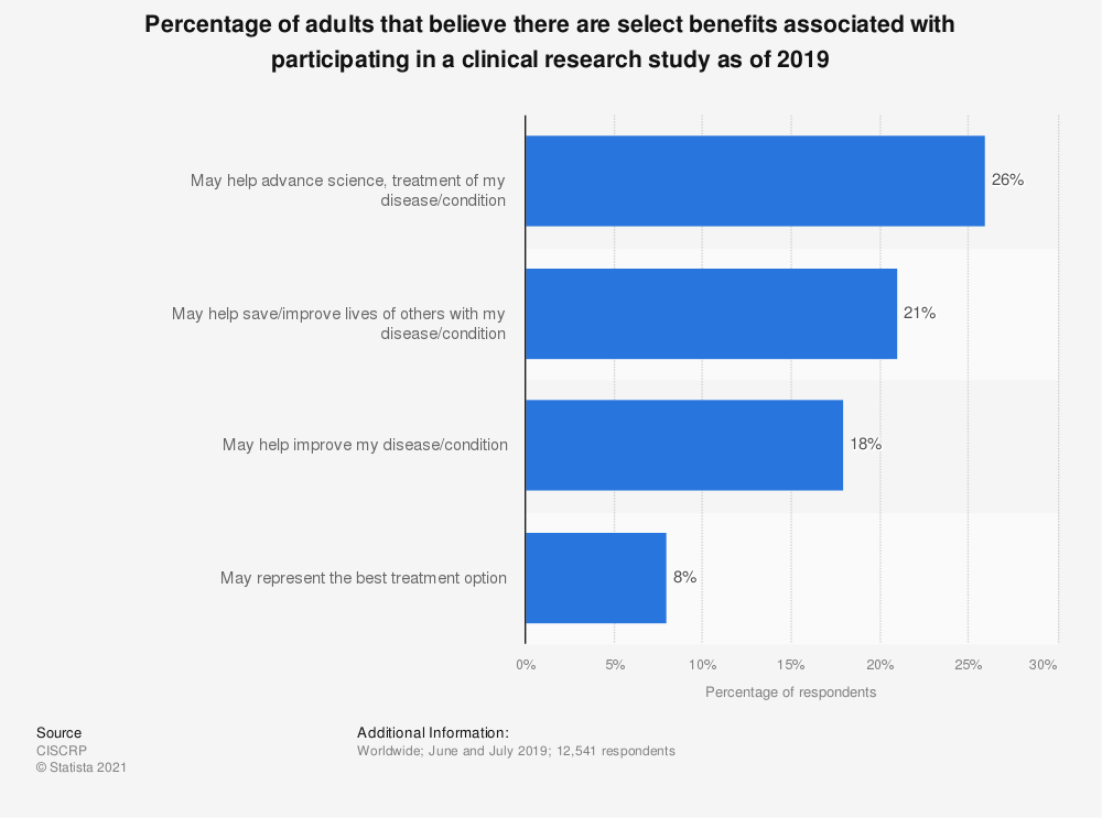 Statistic: Percentage of adults that believe there are select benefits associated with participating in a clinical research study as of 2017 | Statista