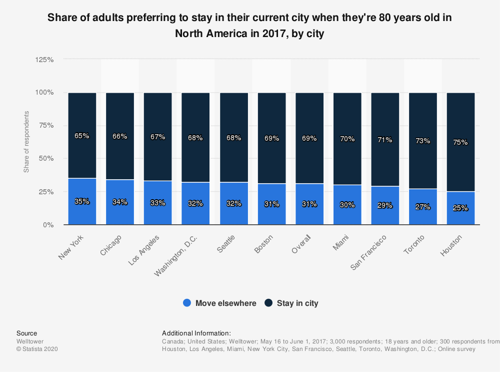 Statistic: Share of adults preferring to stay in their current city when they're 80 years old in North America in 2017, by city | Statista