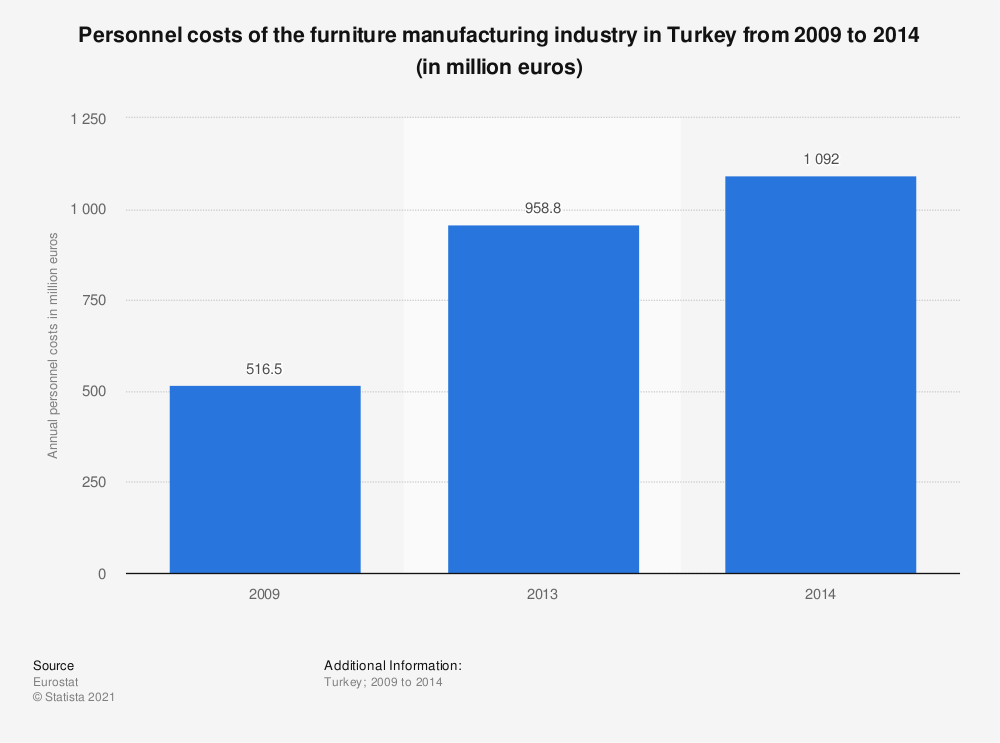 Statistic: Personnel costs of the furniture manufacturing industry in Turkey from 2009 to 2014 (in million euros)   Statista