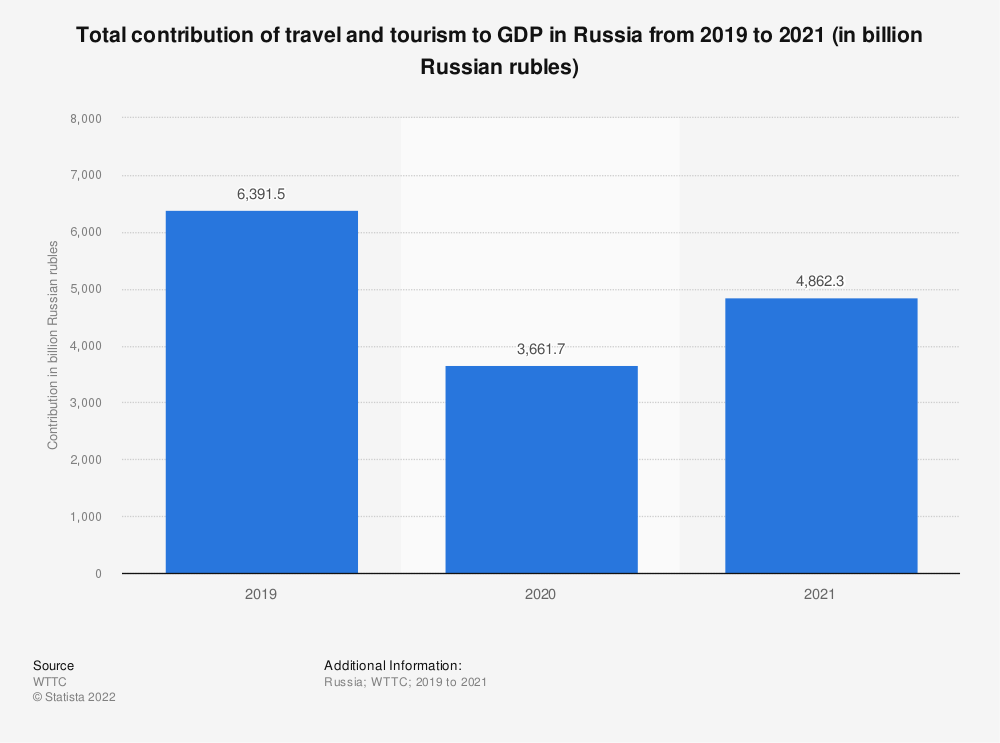 Statistic: Total contribution of travel and tourism to GDP in Russia from 2012 to 2019* (in billion Russian rubles) | Statista