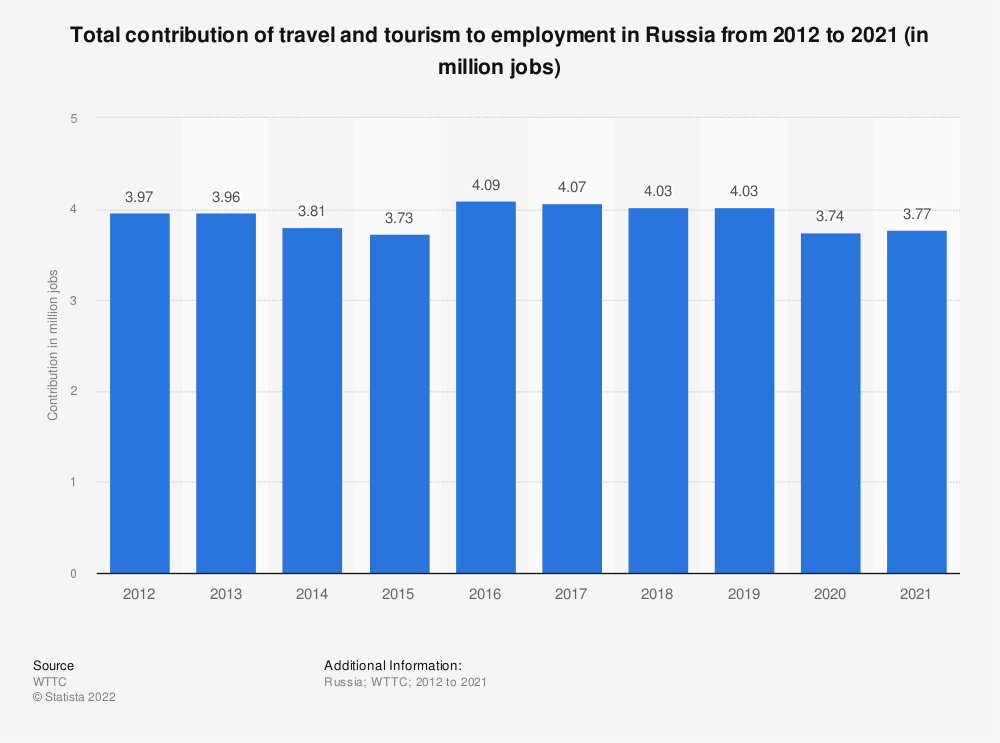 Statistic: Total contribution of travel and tourism to employment in Russia from 2012 to 2019 (in million jobs) | Statista