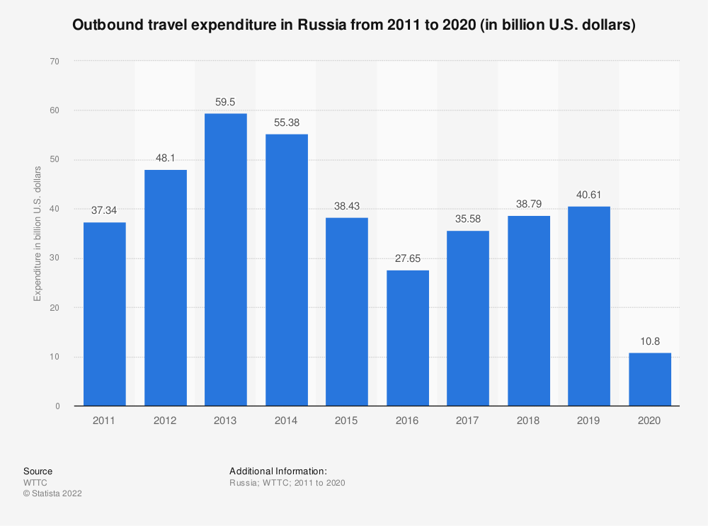Statistic: Outbound travel expenditure in Russia from 2012 to 2019* (in billion Russian rubles) | Statista