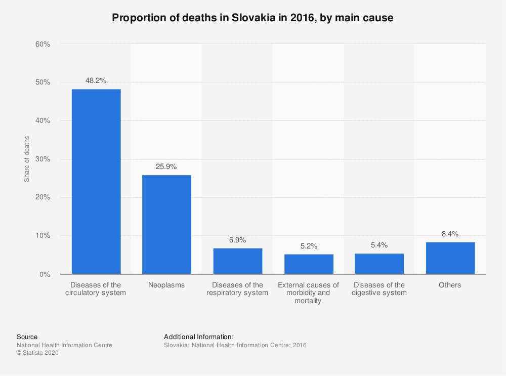 Statistic: Proportion of deaths in Slovakia in 2016, by main cause | Statista