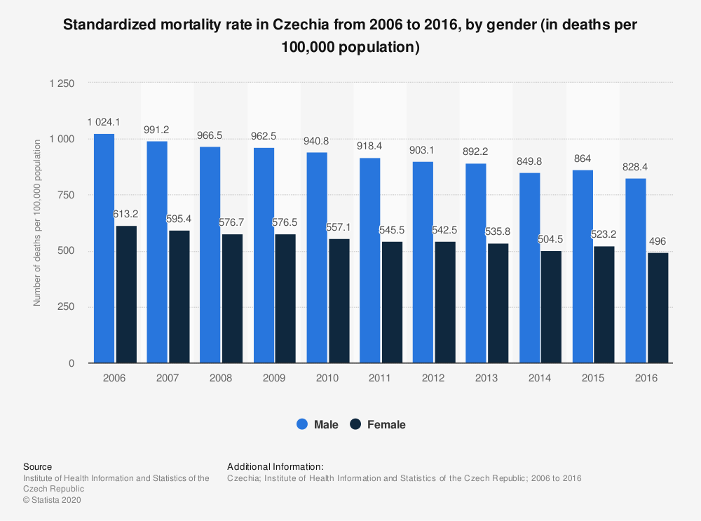 Statistic: Standardized mortality rate in Czechia from 2006 to 2016, by gender (in deaths per 100,000 population) | Statista