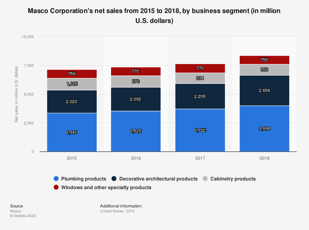 Statistic: Masco Corporation's net sales from 2015 to 2018, by business segment (in million U.S. dollars)   Statista