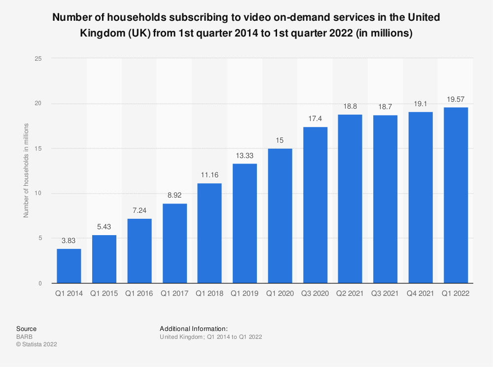 Statistic: Percentage of households subscribed to video on-demand services in the United Kingdom (UK) from 1st quarter 2014 to 1st quarter 2018 | Statista