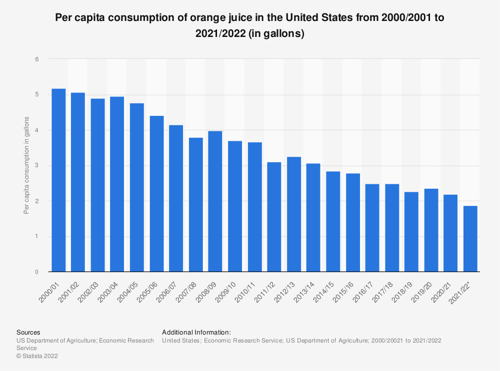 Statistic: Per capita consumption of orange juice in the United States from 2000/2001 to 2018/2019 (in gallons) | Statista