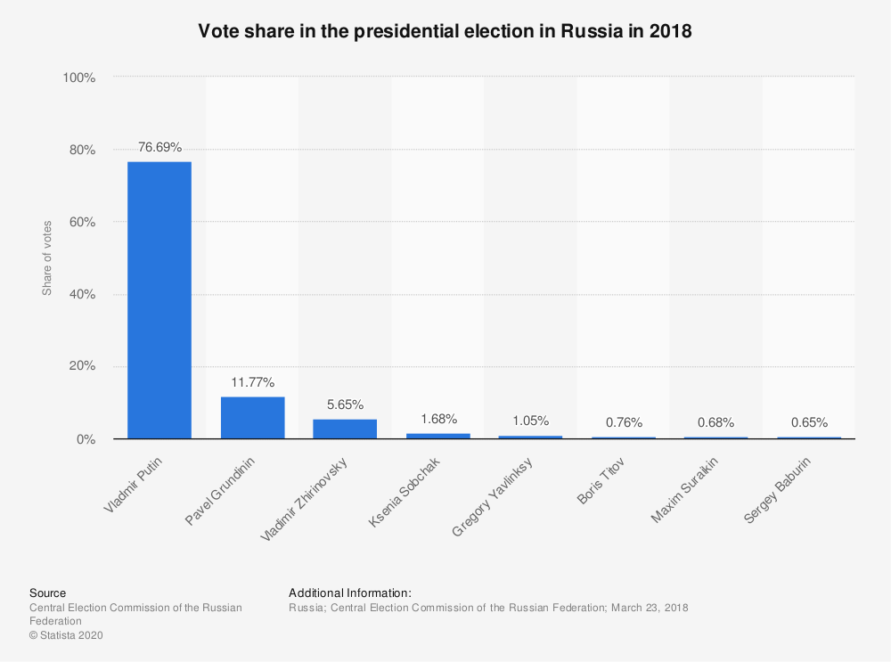Statistic: Vote share in the Russian presidential election of 2018 | Statista