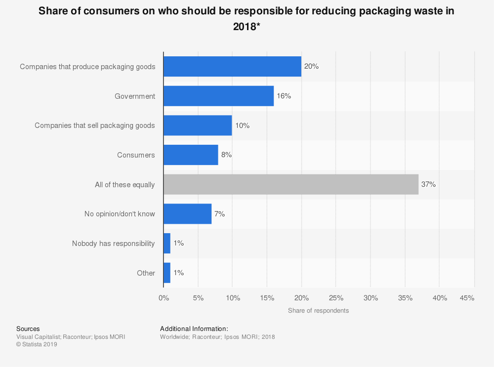 Statistic: Share of consumers on who should be responsible for reducing packaging waste in 2018* | Statista