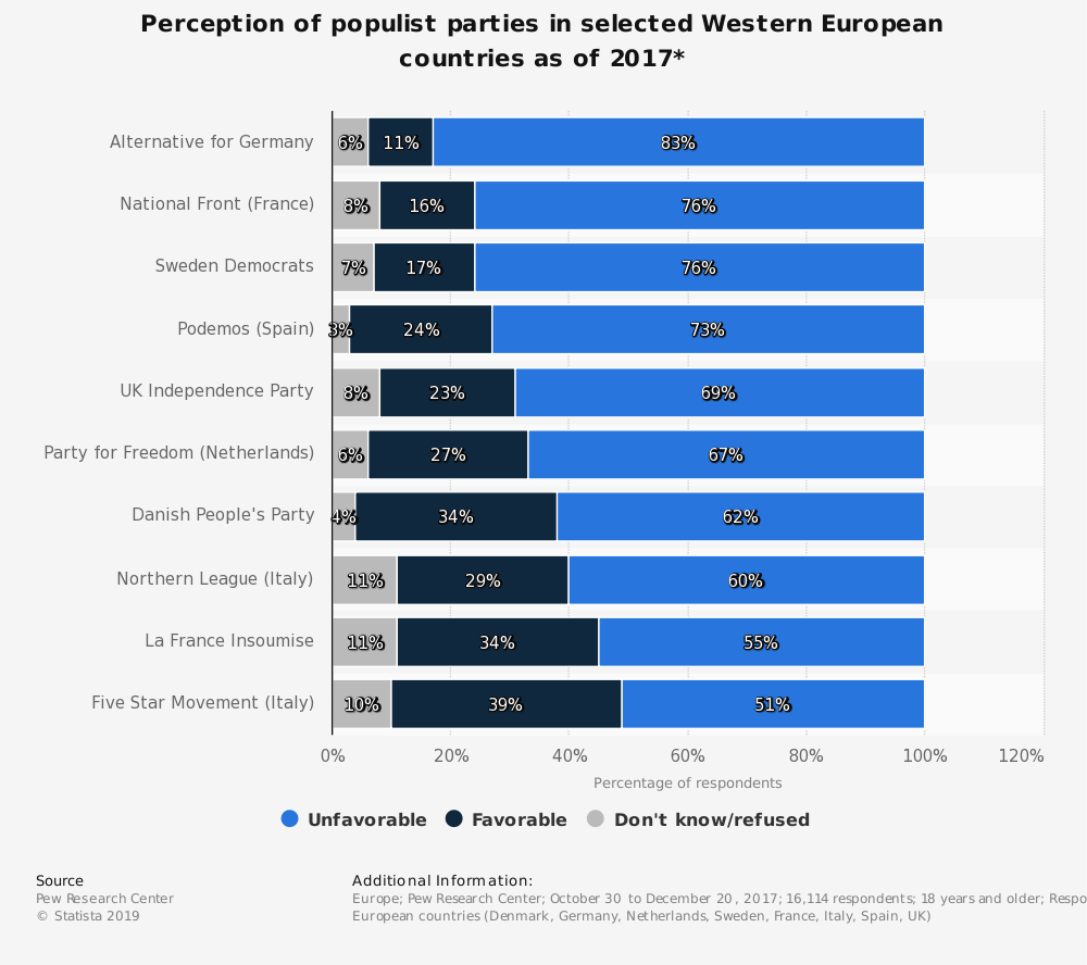 Statistic: Perception of populist parties in selected Western European countries as of 2017* | Statista