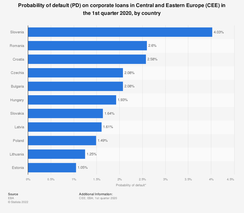 Statistic: Probability of default (PD) on corporate loans in Central and Eastern Europe (CEE) in the 1st quarter 2020, by country | Statista