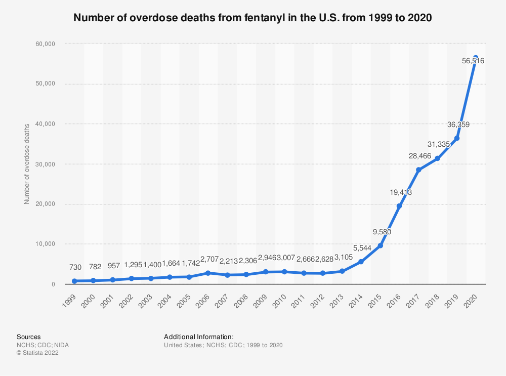 Statistic: Number of overdose deaths from fentanyl in the U.S. from 1999 to 2019 | Statista