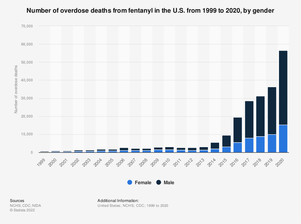 Statistic: Number of overdose deaths from fentanyl in the U.S. from 1999 to 2019, by gender | Statista
