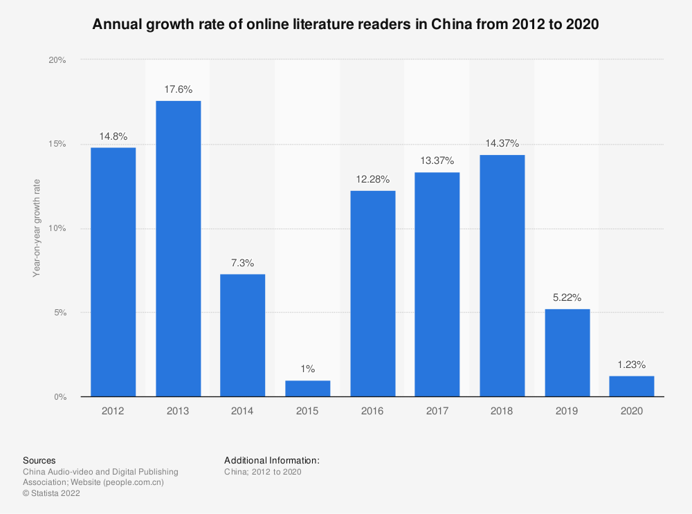 Statistic: Annual growth rate of online literature readers in China from 2012 to 2019 with estimates until 2020   Statista