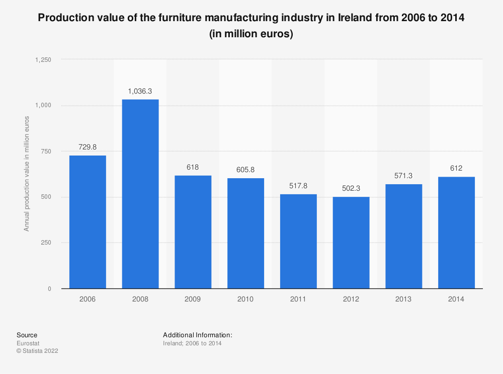 Statistic: Production value of the furniture manufacturing industry in Ireland from 2008 to 2014 (in million euros) | Statista