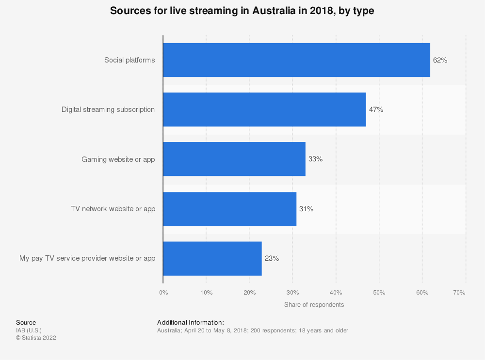 Statistic: Sources for live streaming in Australia in 2018, by type | Statista
