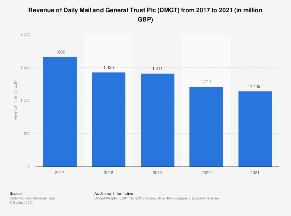 Statistic: Revenue of Daily Mail and General Trust Plc (DMGT) from 2017 to 2020 (in million GBP)   Statista