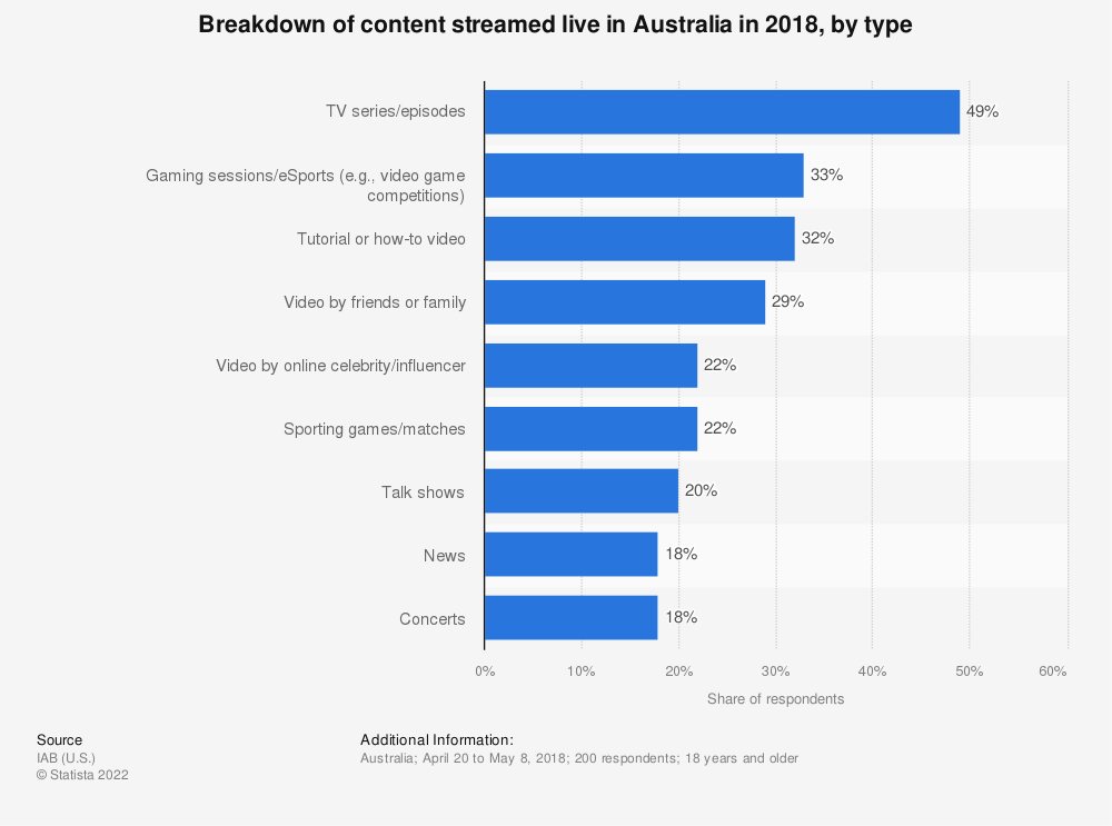 Statistic: Content people live video stream in Australia in 2018, by type | Statista