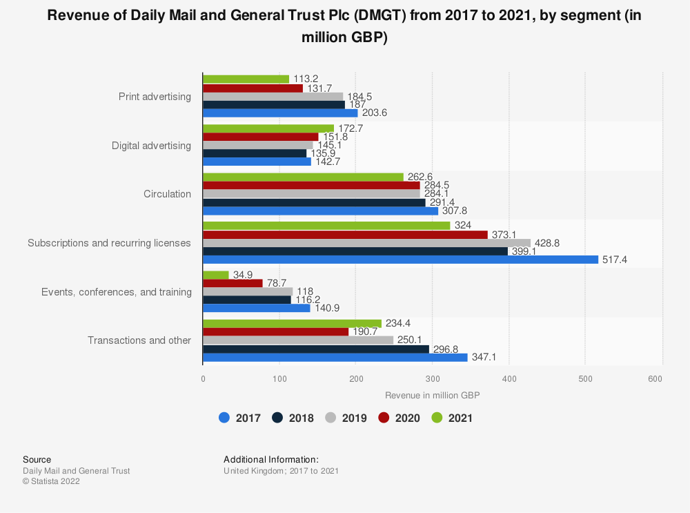 Statistic: Revenue of Daily Mail and General Trust Plc (DMGT) from 2017 to 2020, by segment (in million GBP) | Statista