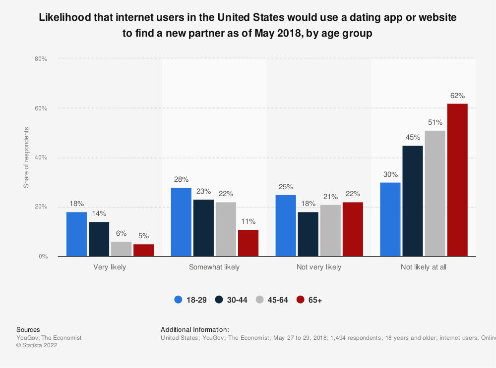 Statistic: Likelihood that internet users in the United States would use a dating app or website to find a new partner as of May 2018, by age group | Statista