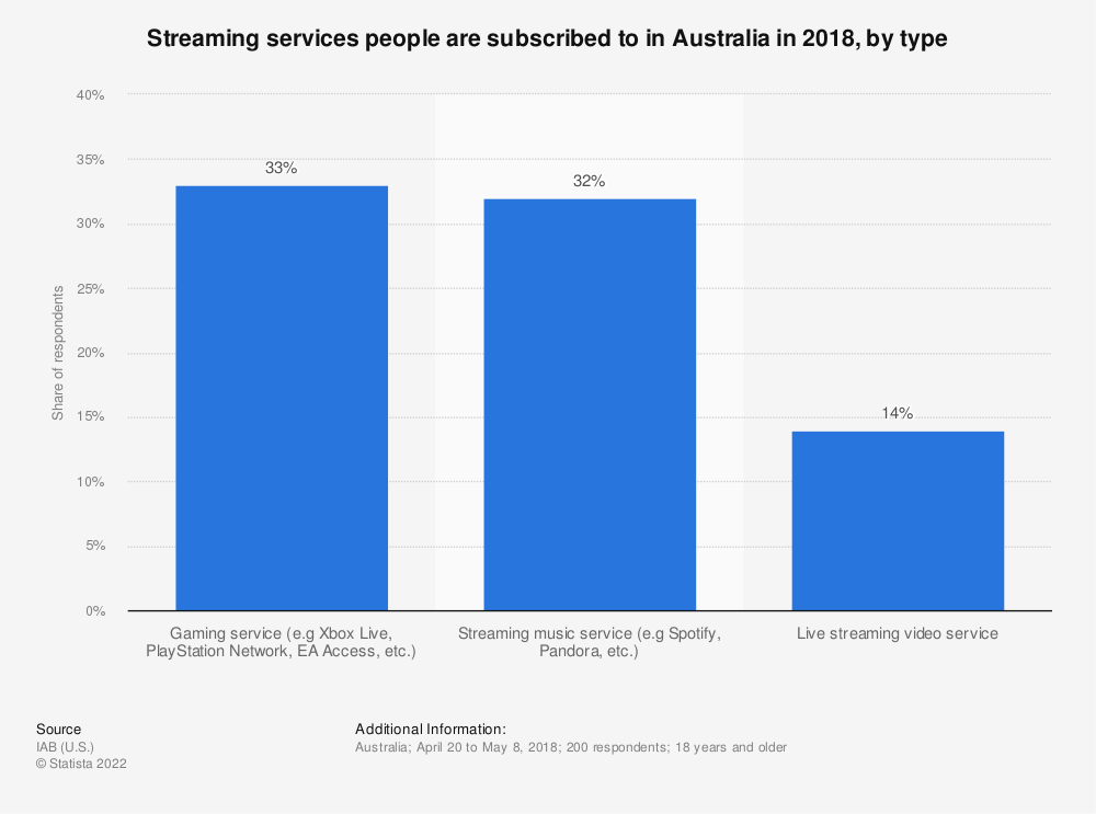 Statistic: Streaming services people are subscribed to in Australia in 2018, by type | Statista