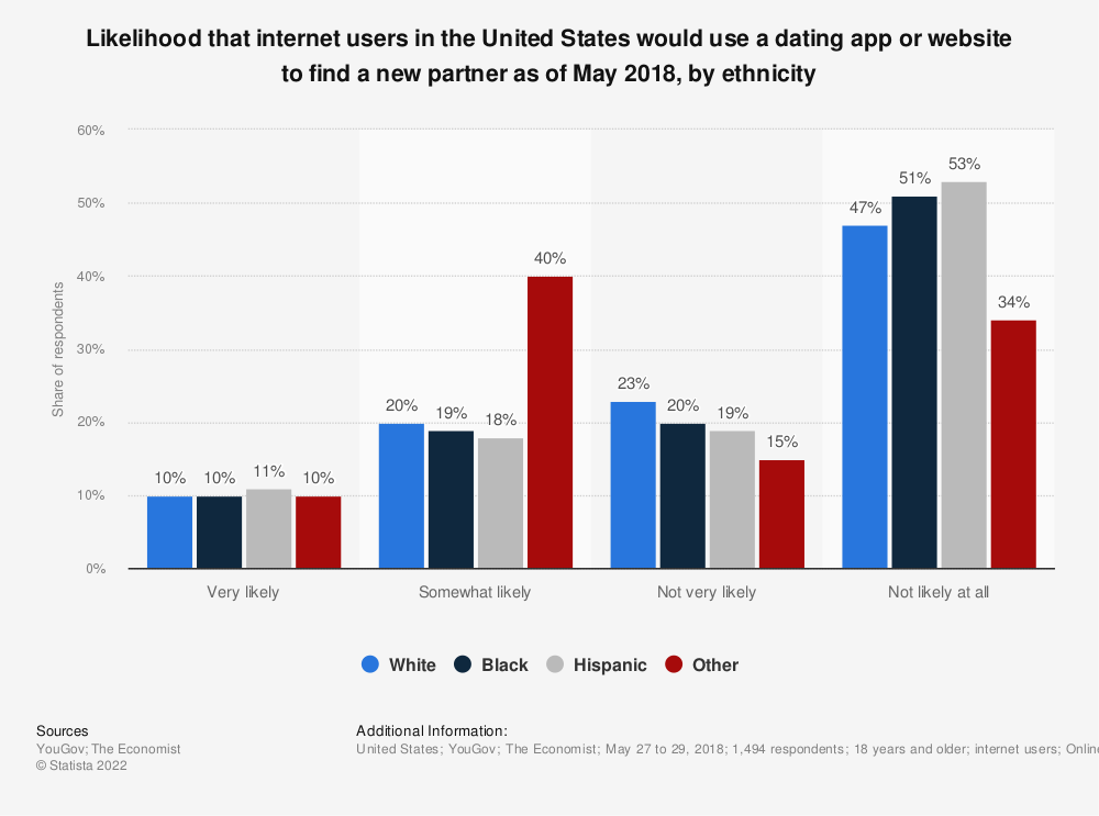 Statistic: Likelihood that internet users in the United States would use a dating app or website to find a new partner as of May 2018, by ethnicity | Statista