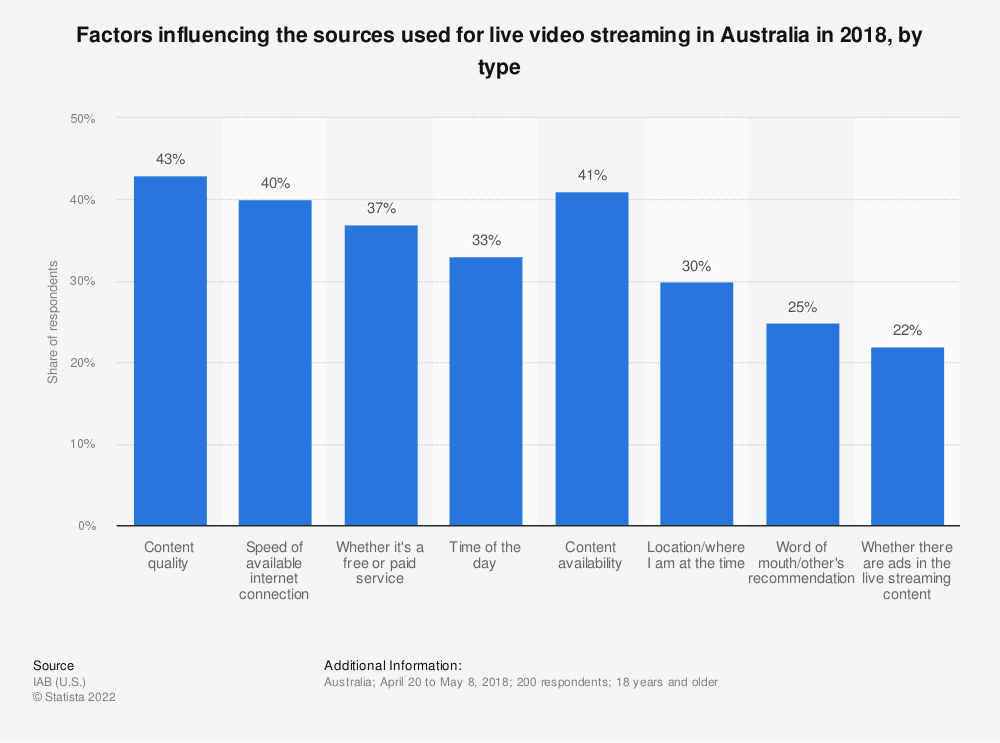 Statistic: Factors influencing the sources used for live video streaming in Australia in 2018, by type | Statista