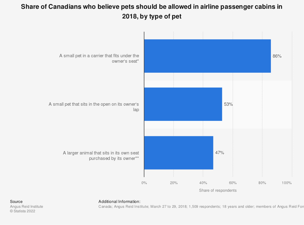 Statistic: Share of Canadians who believe pets should be allowed in airline passenger cabins in 2018, by type of pet | Statista