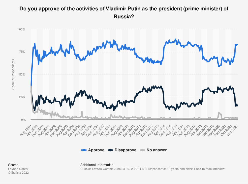 Statistic: Do you approve of the activities of Vladimir Putin as the president (prime minister) of Russia?   Statista