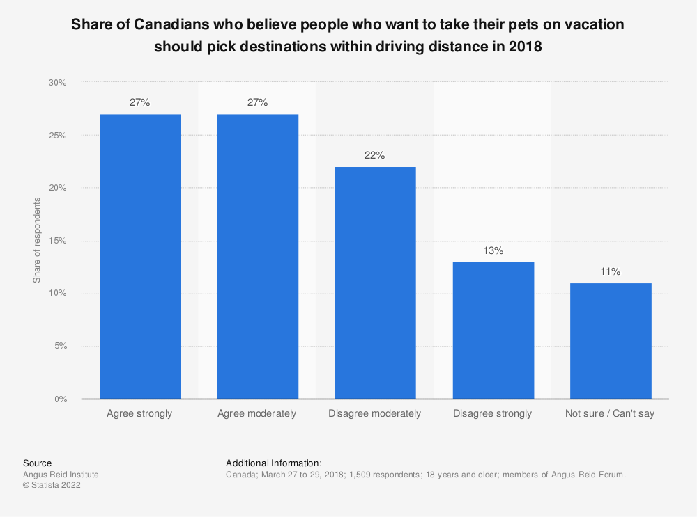 Statistic: Share of Canadians who believe people who want to take their pets on vacation should pick destinations within driving distance in 2018 | Statista