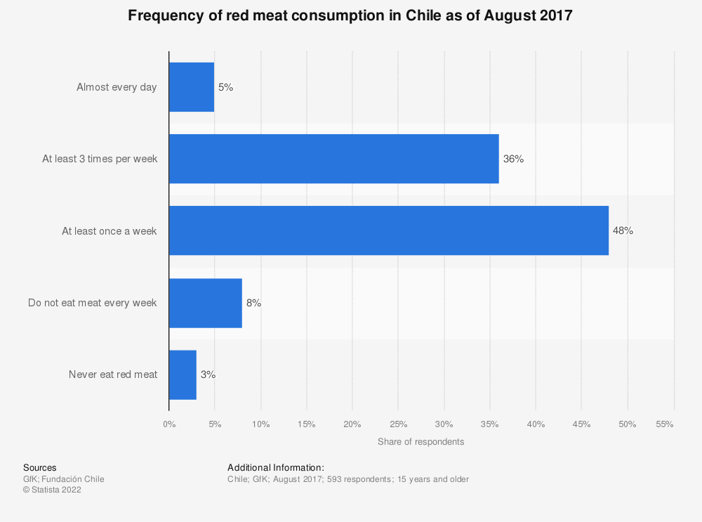 Statistic: Frequency of red meat consumption in Chile as of August 2017 | Statista