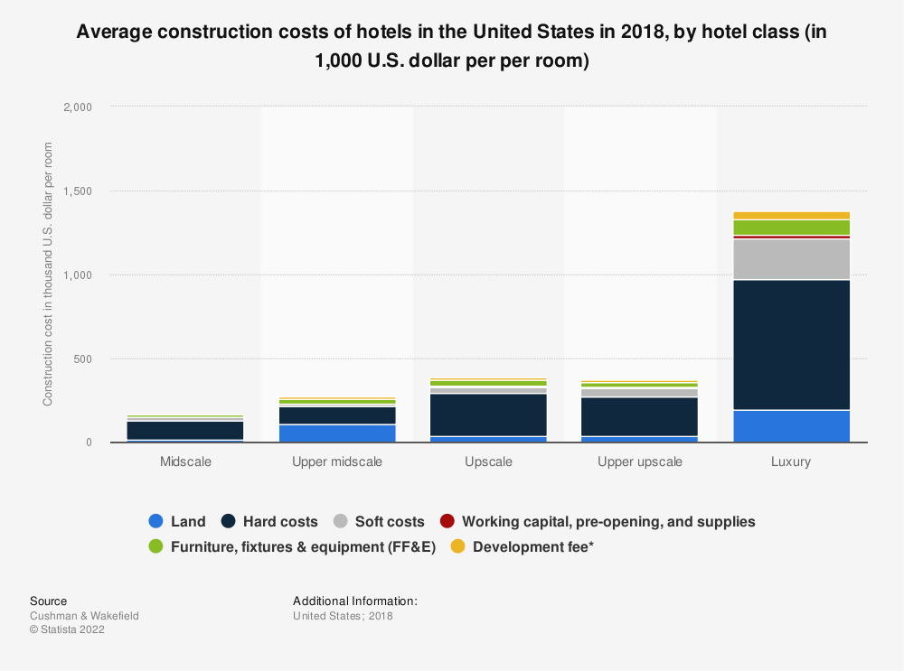 Statistic: Average construction costs of hotels in the United States in 2018, by hotel class (in 1,000 U.S. dollar per per room) | Statista