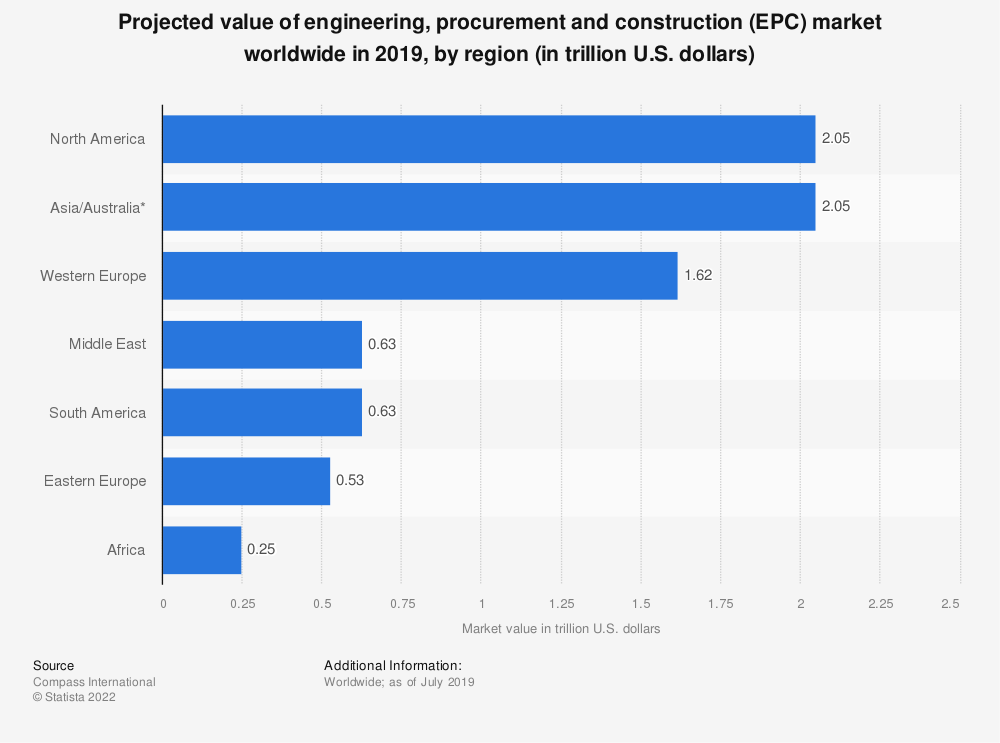 Statistic: Projected value of engineering, procurement and construction (EPC) market worldwide in 2018, by region (in trillion U.S. dollars) | Statista