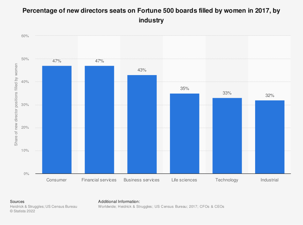 Statistic: Percentage of new directors seats on Fortune 500 boards filled by women in 2017, by industry | Statista