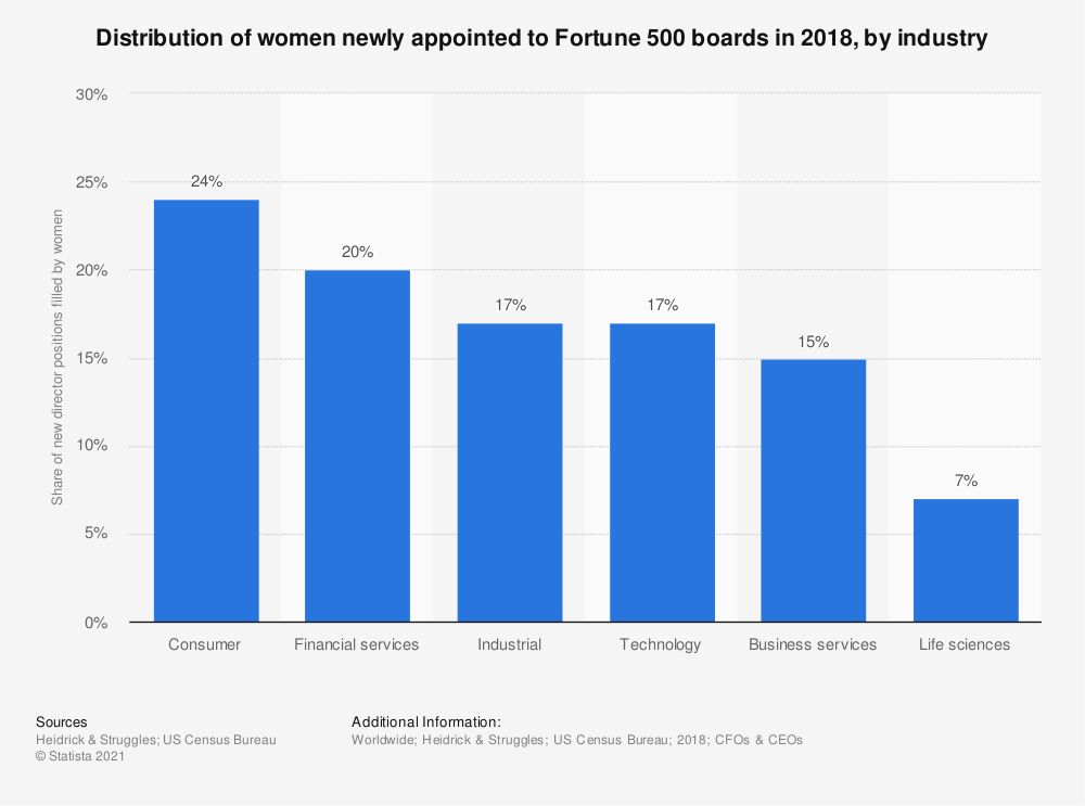 Statistic: Distribution of women newly appointed to Fortune 500 boards in 2018, by industry | Statista