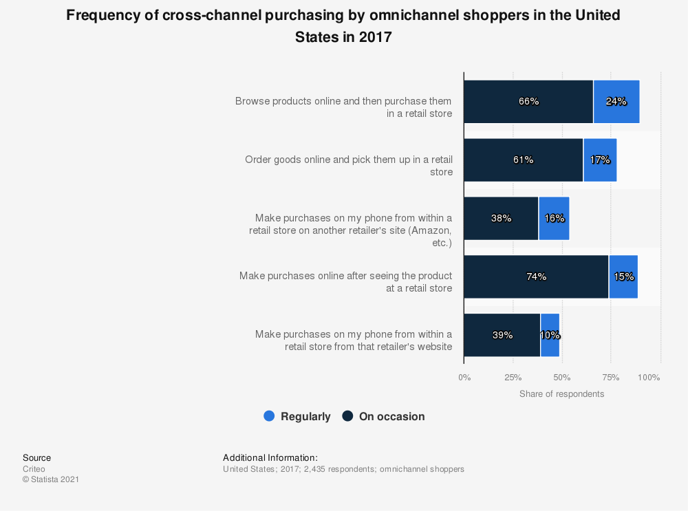 Statistic: Frequency of cross-channel purchasing by omnichannel shoppers in the United States in 2017 | Statista