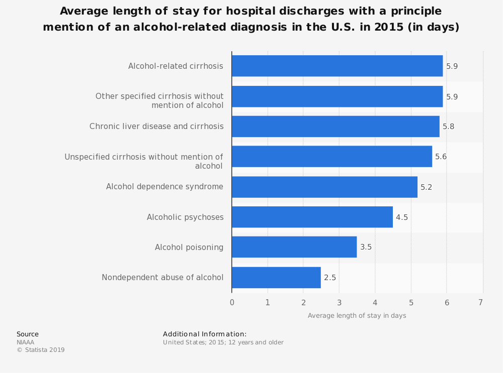 Statistic: Average length of stay for hospital discharges with a principle mention of an alcohol-related diagnosis in the U.S. in 2015 (in days) | Statista