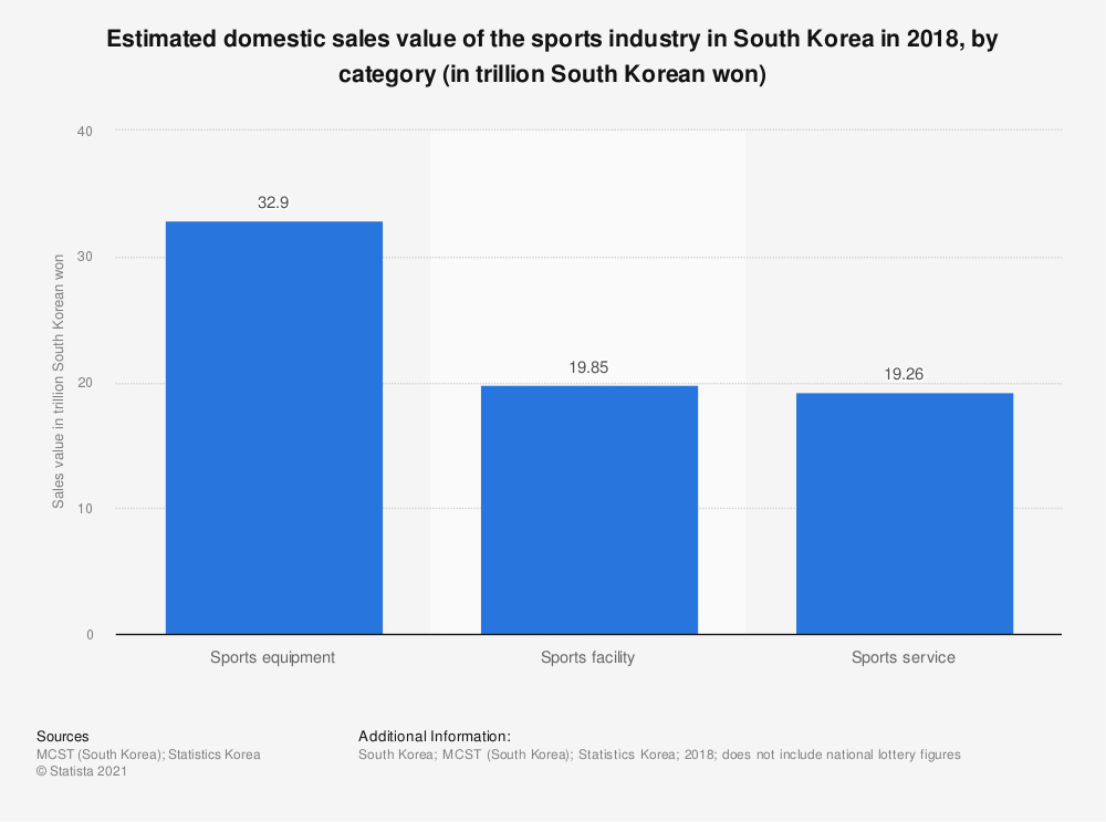 Statistic: Estimated domestic sales value of the sports industry in South Korea in 2018, by category (in trillion South Korean won) | Statista