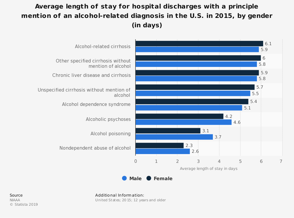 Statistic: Average length of stay for hospital discharges with a principle mention of an alcohol-related diagnosis in the U.S. in 2015, by gender (in days) | Statista