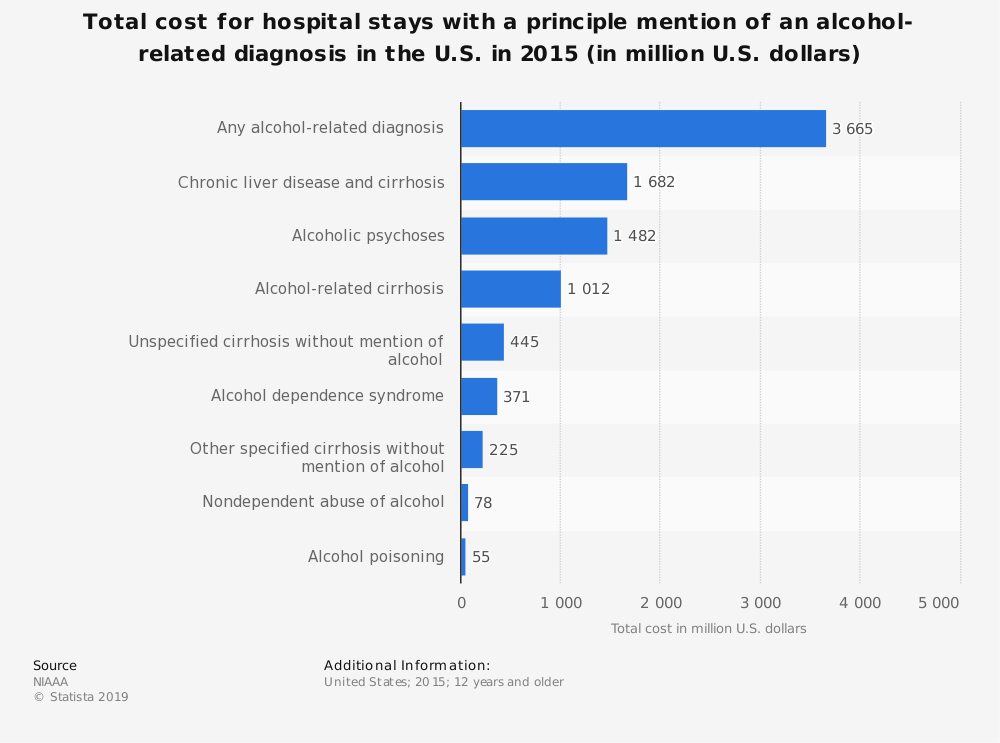 Statistic: Total cost for hospital stays with a principle mention of an alcohol-related diagnosis in the U.S. in 2015 (in million U.S. dollars) | Statista