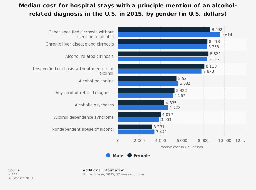 Statistic: Median cost for hospital stays with a principle mention of an alcohol-related diagnosis in the U.S. in 2015, by gender (in U.S. dollars) | Statista