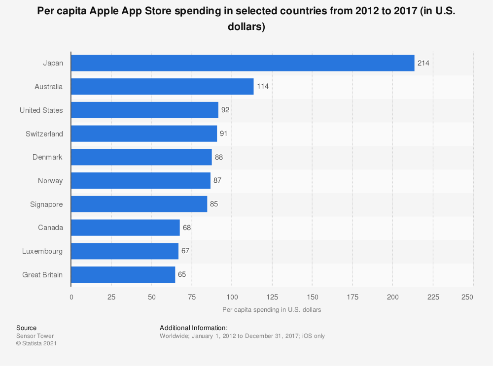 Statistic: Per capita Apple App Store spending in selected countries from 2012 to 2017 (in U.S. dollars) | Statista