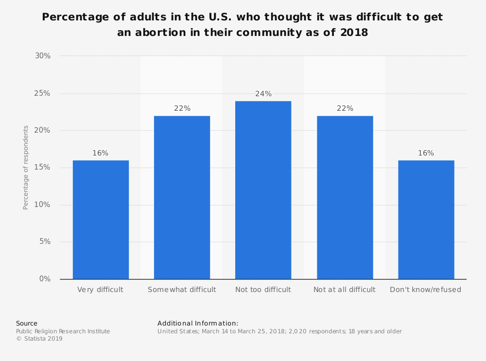 Statistic: Percentage of adults in the U.S. who thought it was difficult to get an abortion in their community as of 2018 | Statista