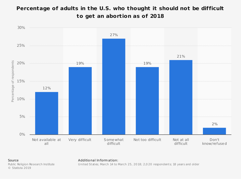 Statistic: Percentage of adults in the U.S. who thought it should not be difficult to get an abortion as of 2018 | Statista