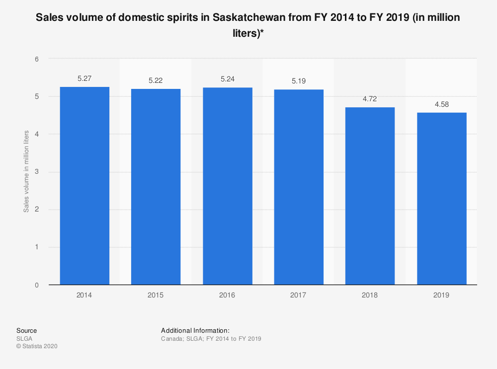 Statistic: Sales volume of domestic spirits in Saskatchewan from FY 2014 to FY 2019 (in million liters)* | Statista