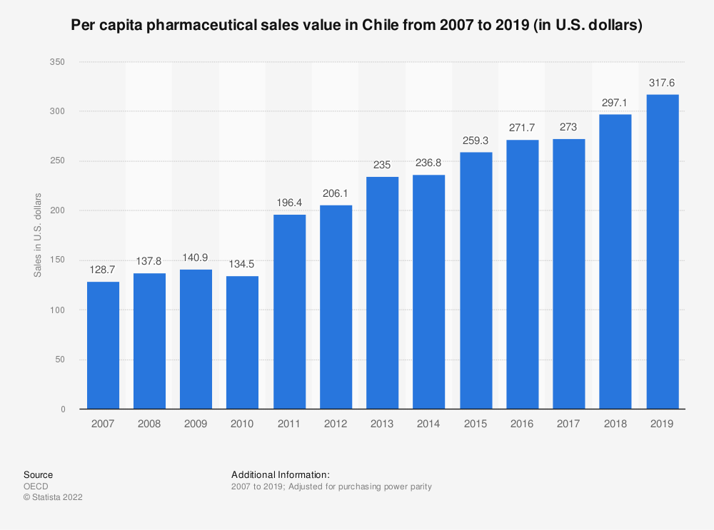 Statistic: Per capita pharmaceutical sales value in Chile from 2007 to 2017 (in U.S. dollars) | Statista