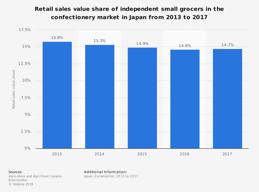 Statistic: Retail sales value share of independent small grocers in the confectionery market in Japan from 2013 to 2017 | Statista