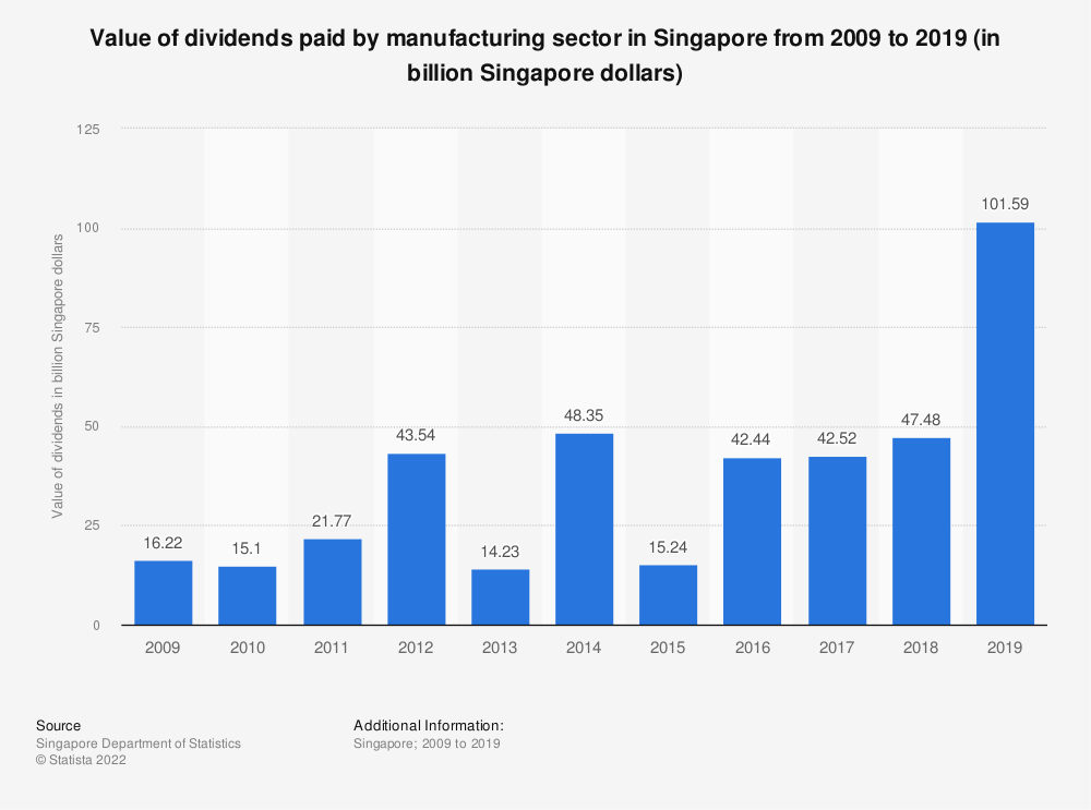 Statistic: Value of dividends paid by manufacturing sector in Singapore from 2009 to 2017 (in billion Singapore dollars) | Statista